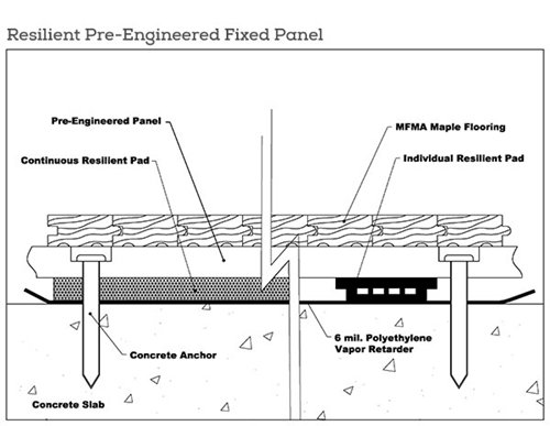 Resilient Pre Engineered Fixed Panel System Mfma