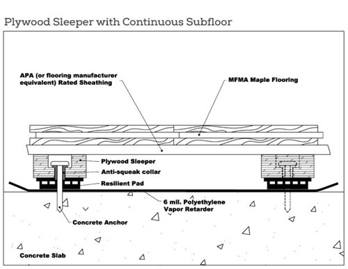 Resilient Fixed Plywood Sleeper System Mfma